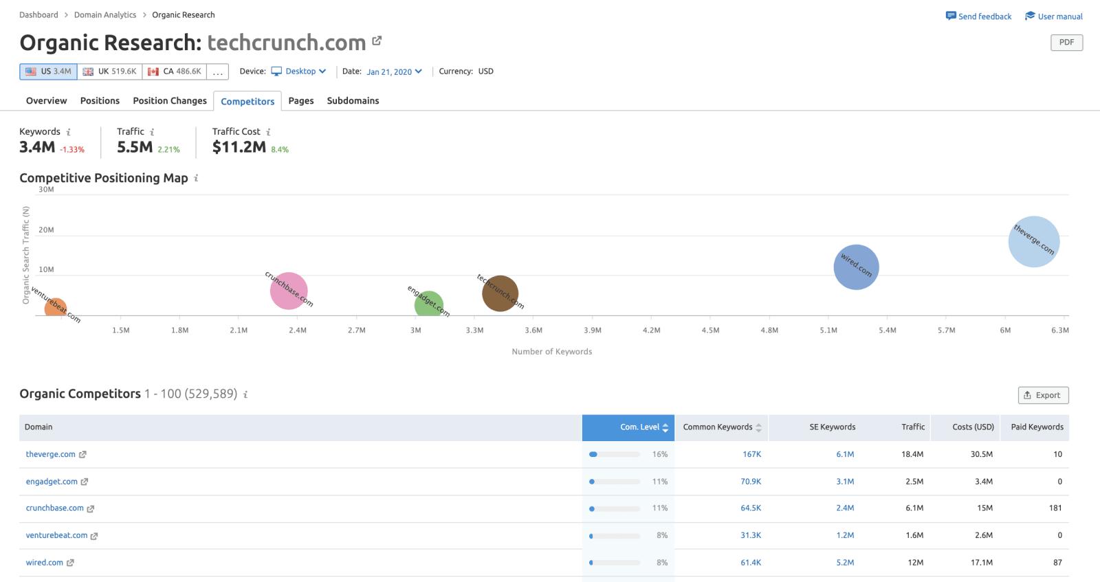 SEMrush Competitive Analysis