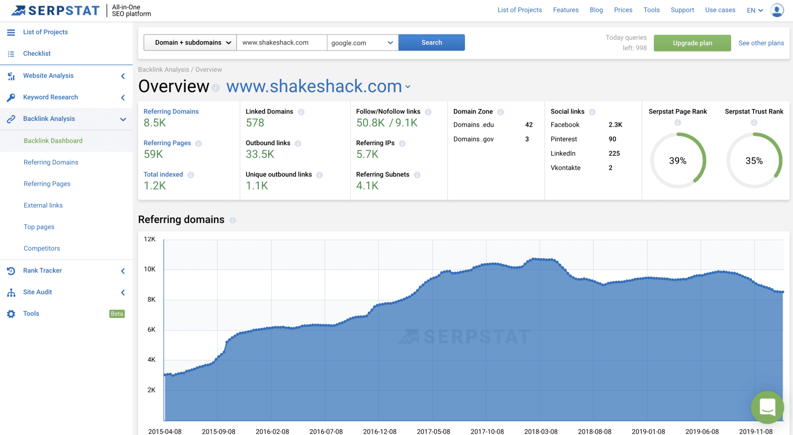SEMrush vs Serpstat backlink analysis dashboard