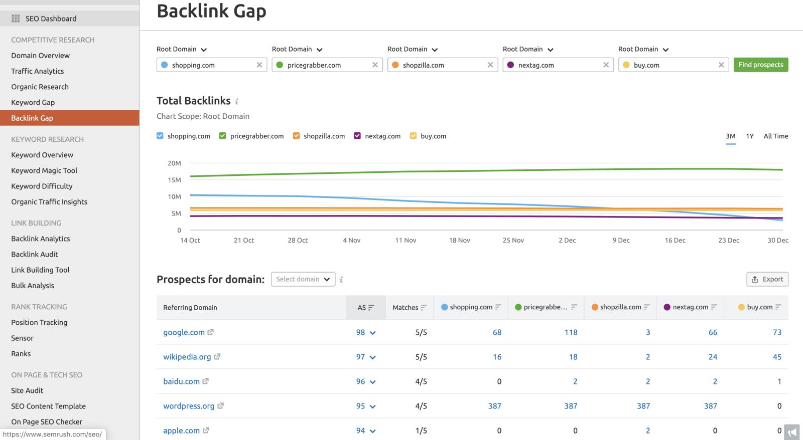 SEMrush vs Serpstat competitor backlink