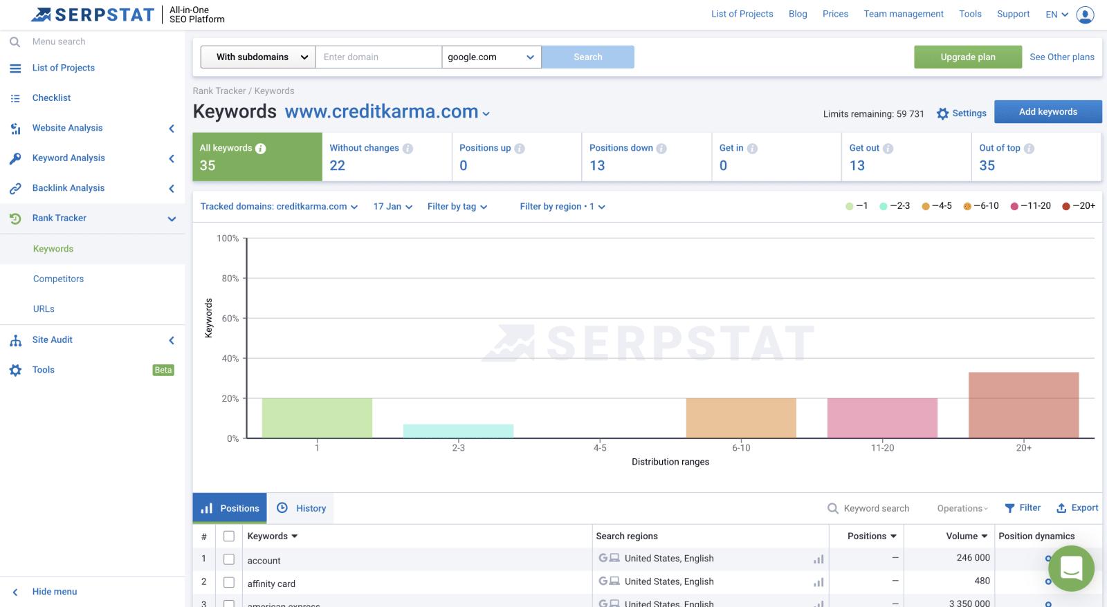 SEMrush vs Serpstat rank tracking
