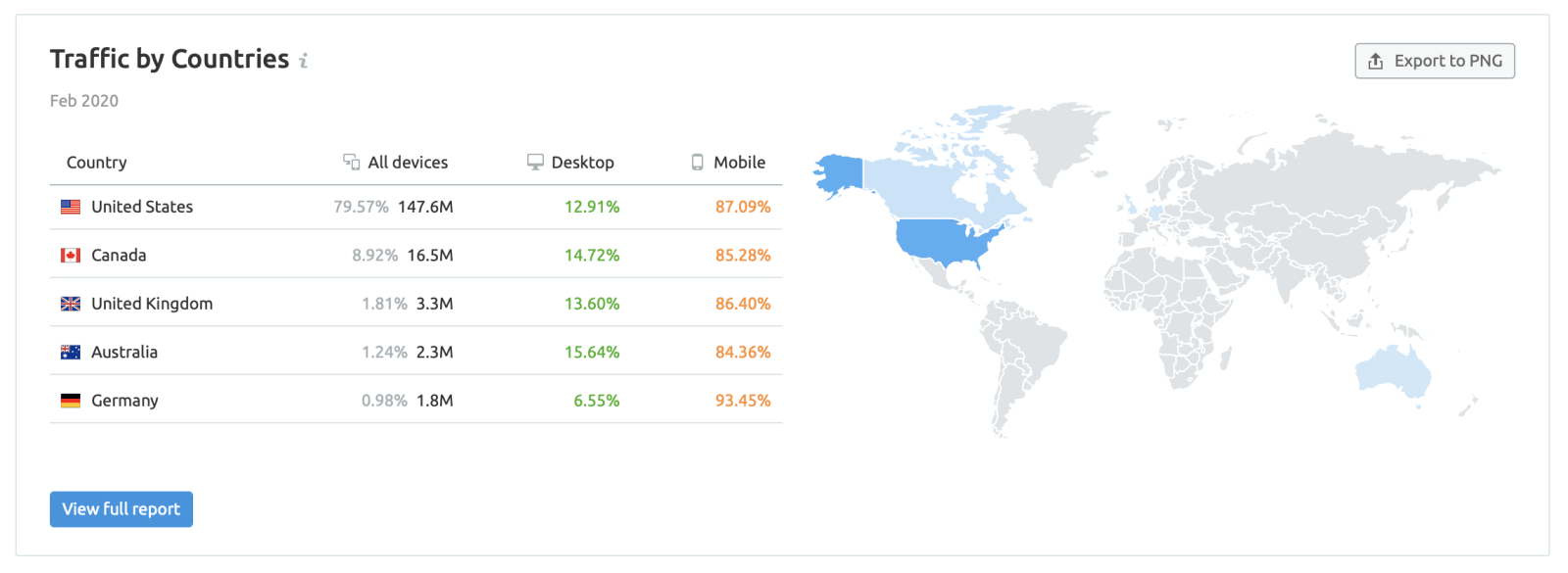 SEMrush Traffic by Country