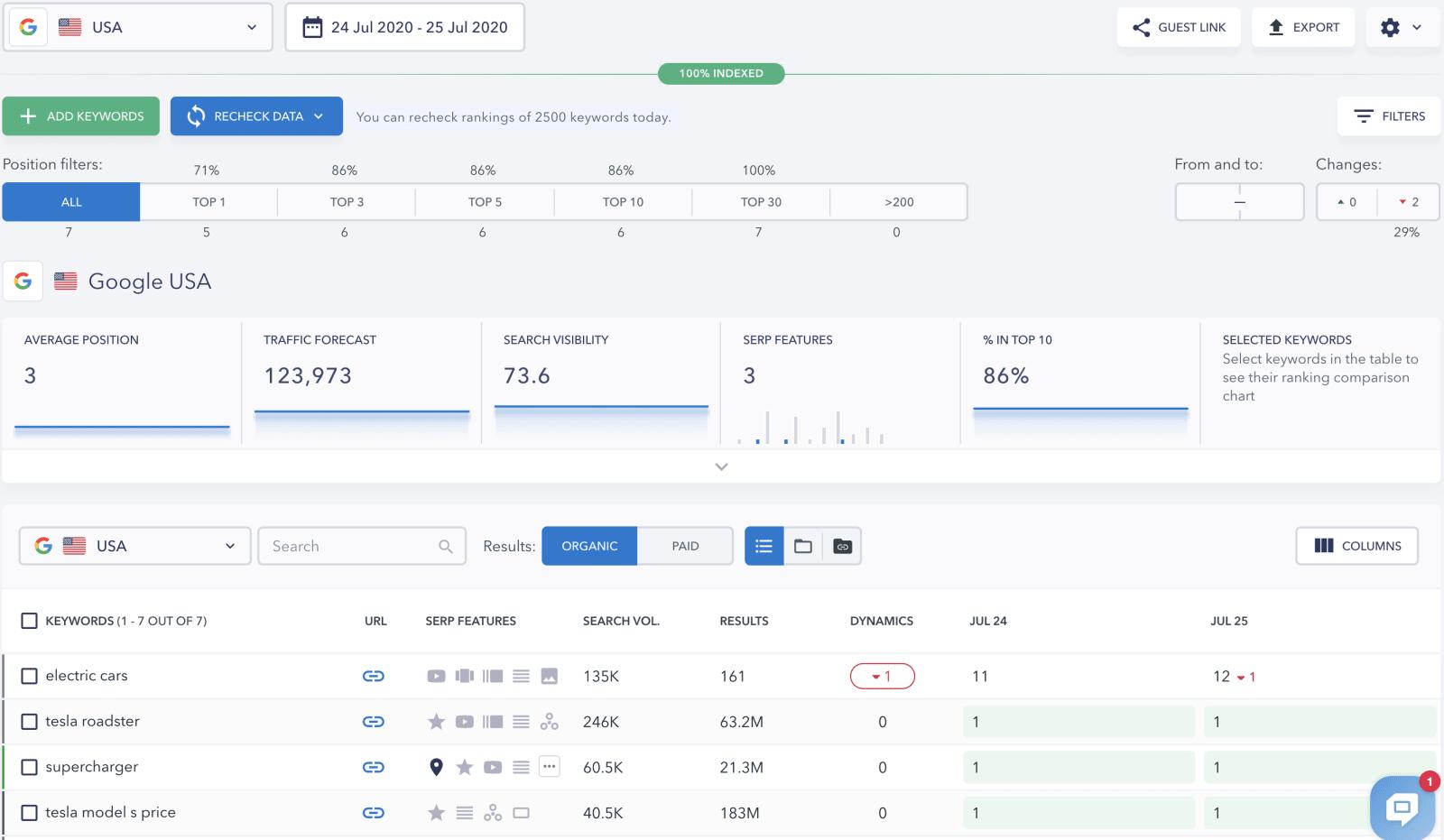 SE Ranking Keyword Tracking