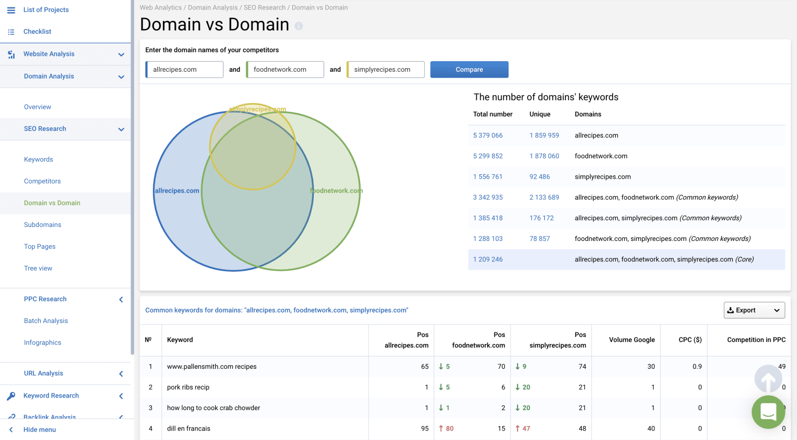Serpstat SEO Research Competitors Venn Diagram