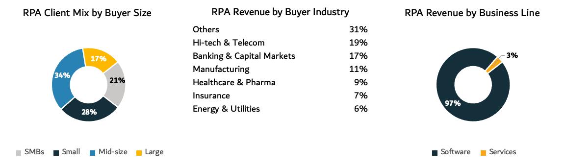 UiPath RPA revenue charts