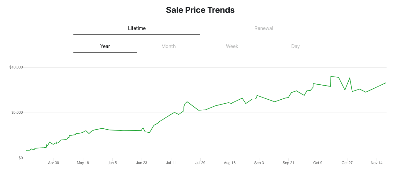 Wrath bot price over time