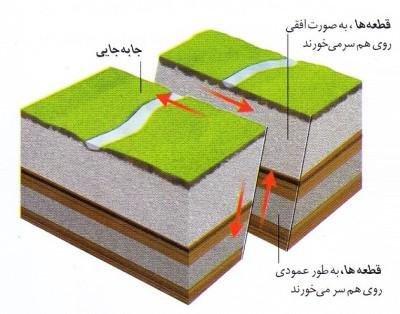 گسل های زلزله