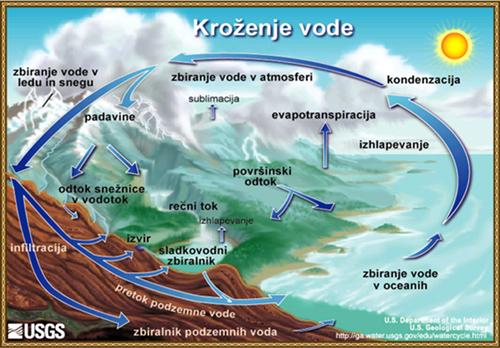 Svetovno vodni obtok - kroženje vode