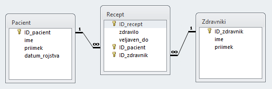 Relacije tabel