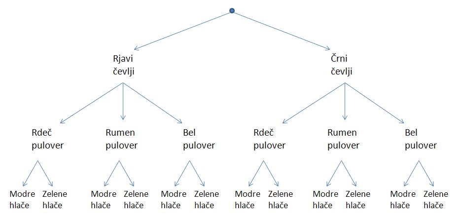 Kombinatorično drevo