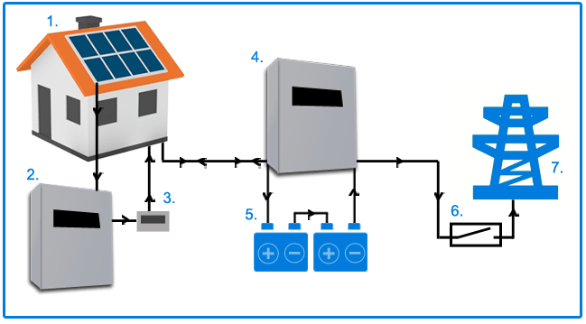 solar battery storage grid coupled
