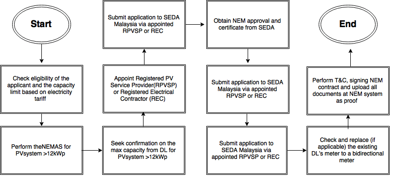 How to Apply NEM