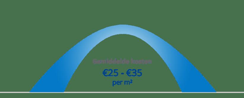 Gemiddelde kosten vloerisolatie per m2