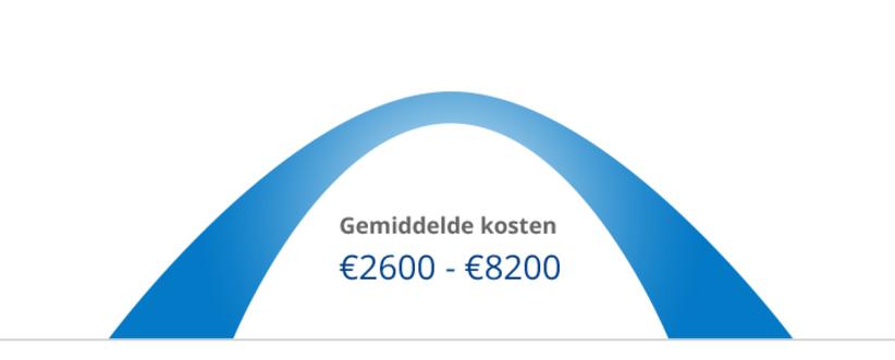 gemiddelde kosten van een dakkapel
