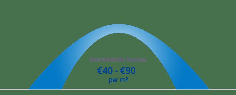 Kosten van vloerverwarming