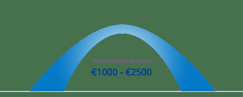 Kosten van een cv-ketel (gemiddelde)