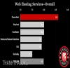 Dreamhost được PCMAG bình chọn là nhà cung cấp hosting tốt nhất