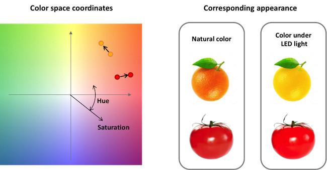 Colorspace Graph