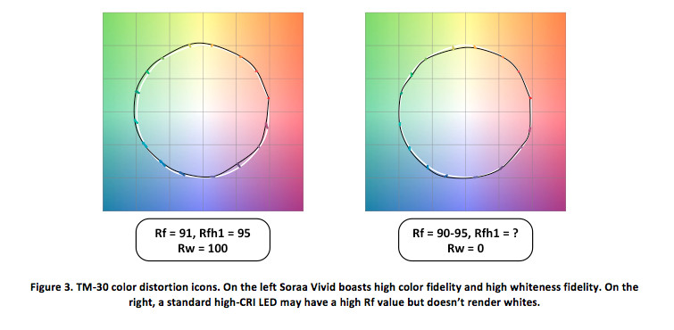 TM-30 Color Accuracy Graph