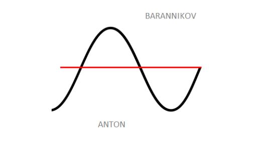 Mixing engineer - Anton Barannikov