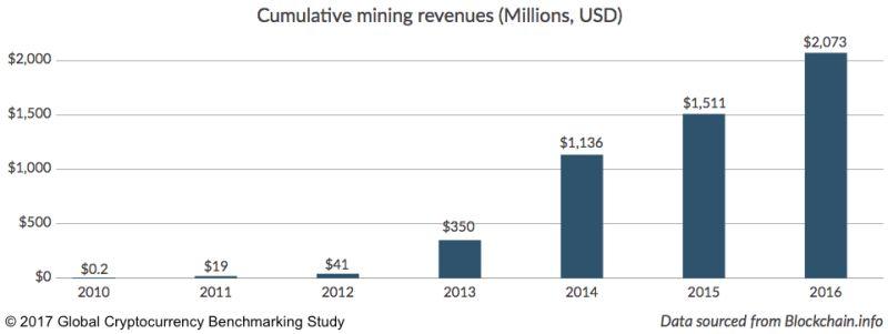 Cumulative Mining Revenues