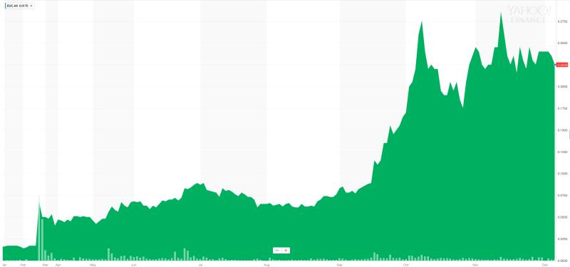 Chart European Cobalt 2017