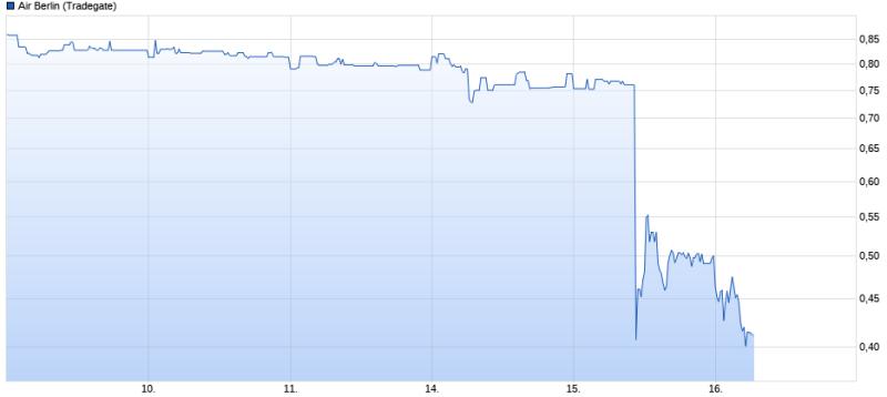 Aktienkurs Airberlin