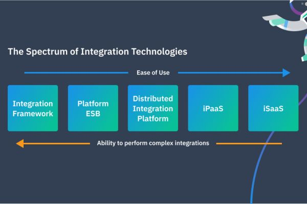 iPaaS: The true digital transformation enabler