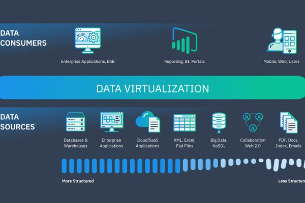How Data Virtualization is Changing Enterprise Data Architecture