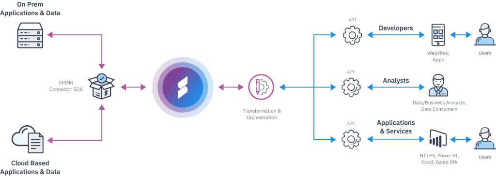 Your unified platform for the API economy