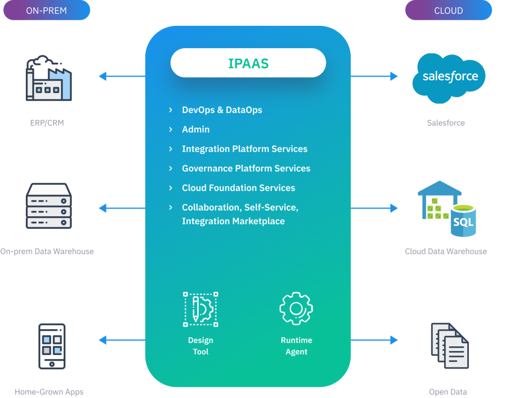 Connect your data and applications to the cloud