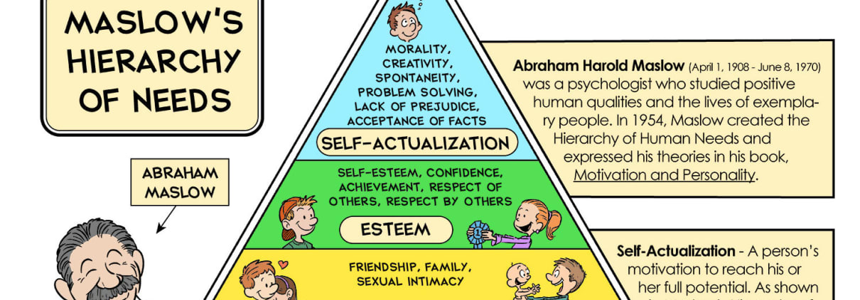 is this the hierarchy you seek?