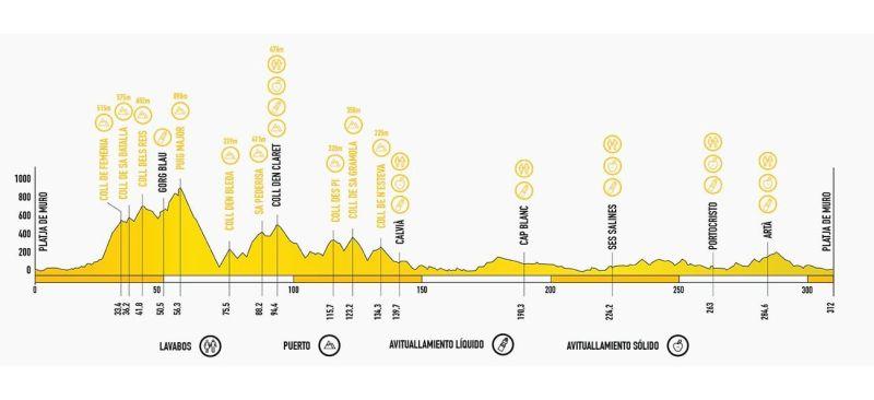 Mallorca profile