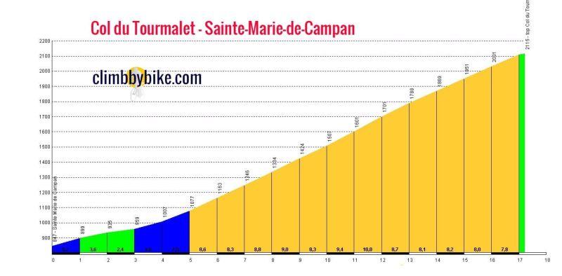 Col_du_Tourmalet_Sainte_Marie_de_Campan_profile