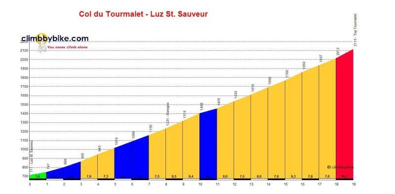 Col-du-Tourmalet-Luz-St-Sauveur_profile