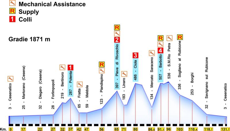 Nove Colli Medium Route Profile