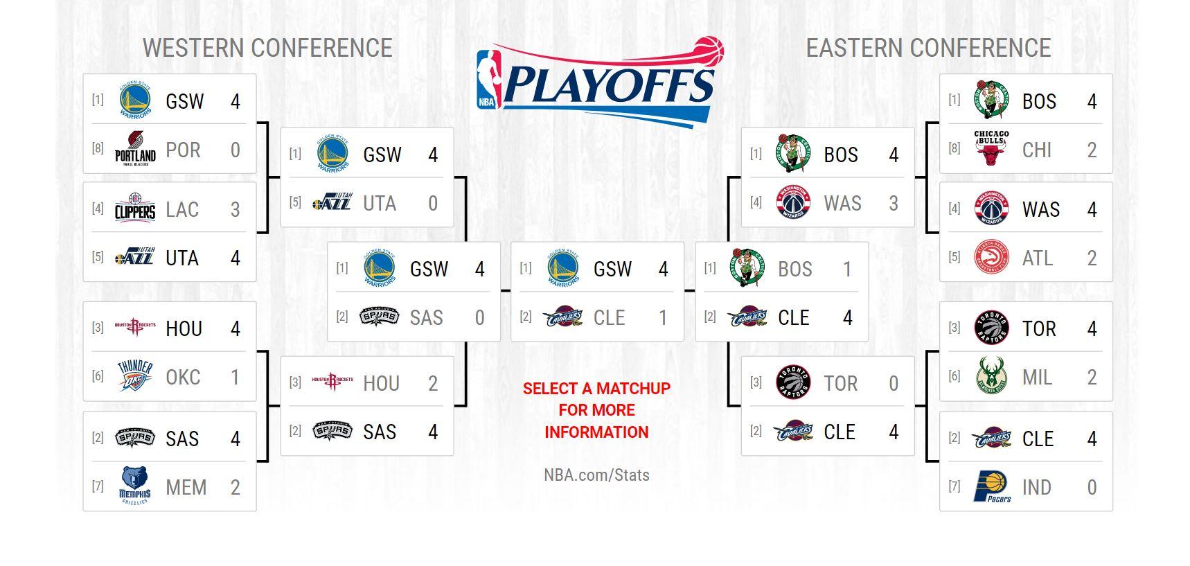 2017 NBA Finals: Final scores, results, bracket for the NBA Playoffs