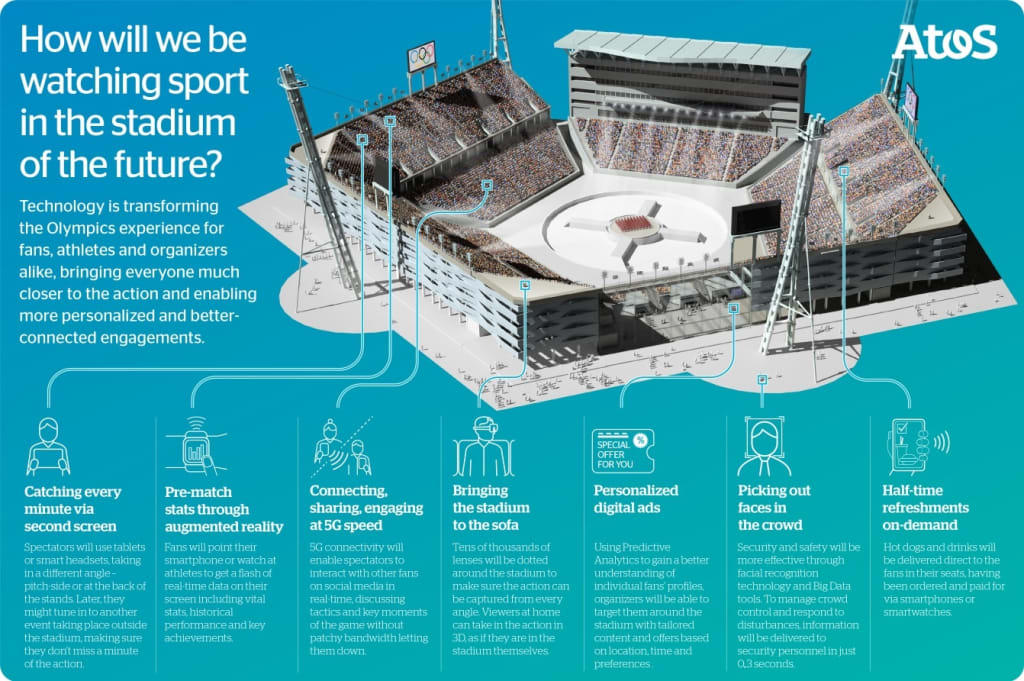 The top 10 features of future stadiums