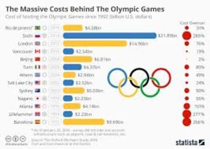 Olympics costs