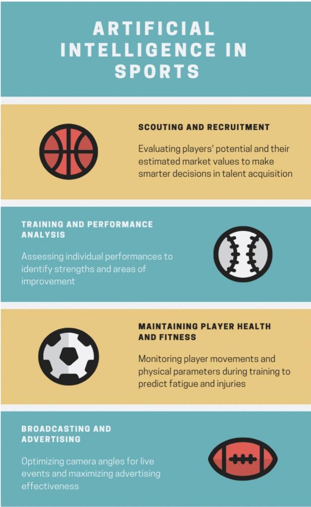 sports and AI