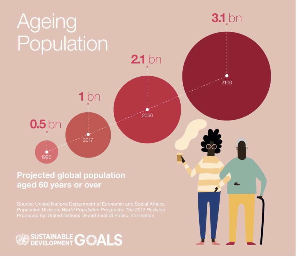 sports participation of the elderly: ageing population