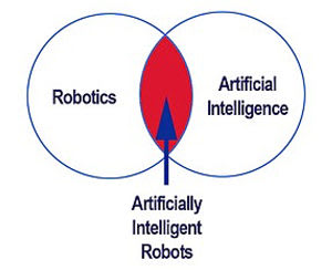 Robots vs Artificial Intelligence in sports