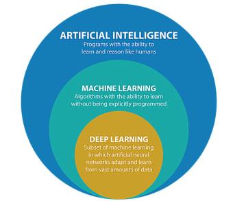 Artificialintelligencesports