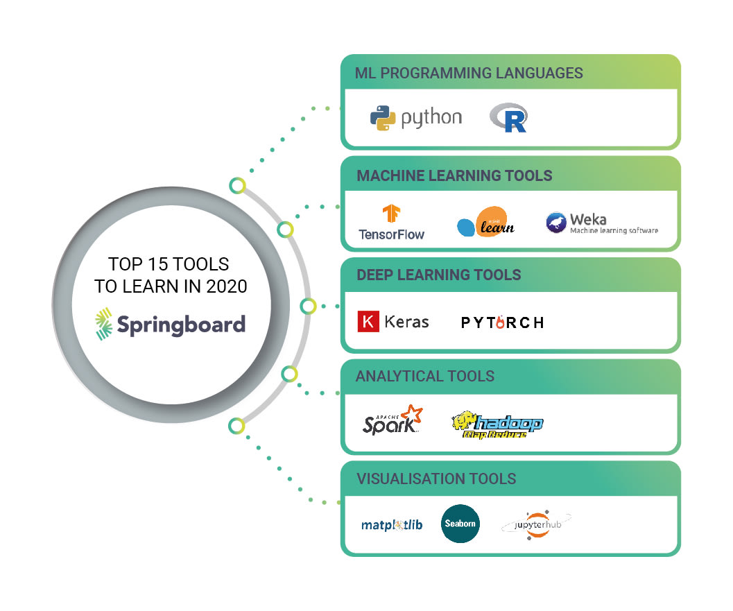 Analytical Learning top 15 open-source machine learning tools to learn in 2020