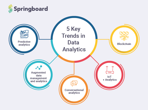 20191220-Springboard-Blog9-Banner-Data-Analytics-Trends