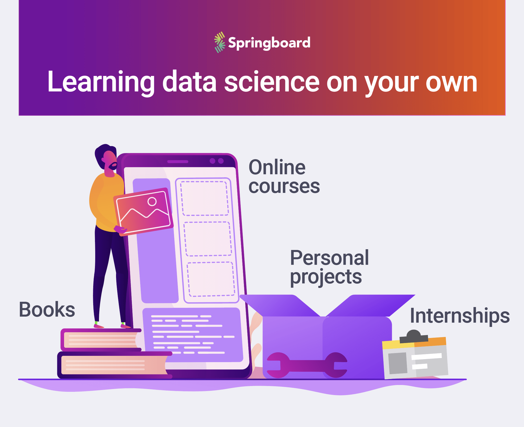Can I Learn Data Science On My Own