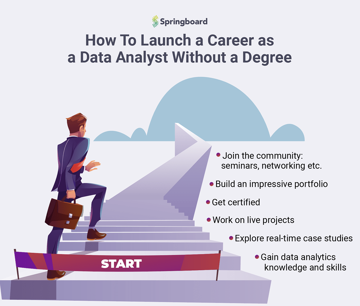 data analyst without degree