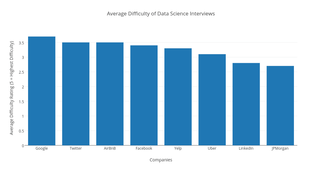 data science interviews with Springboard