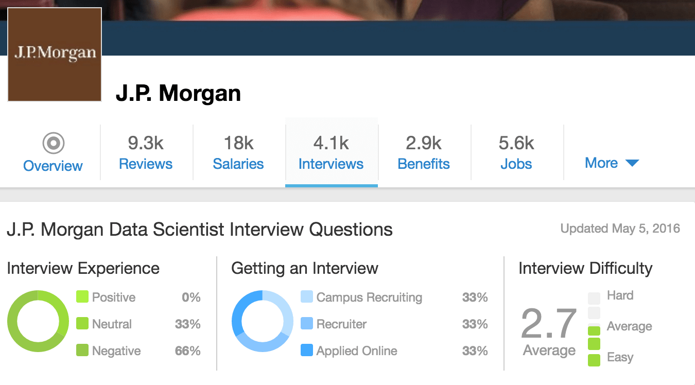 data science interview questions with Springboard