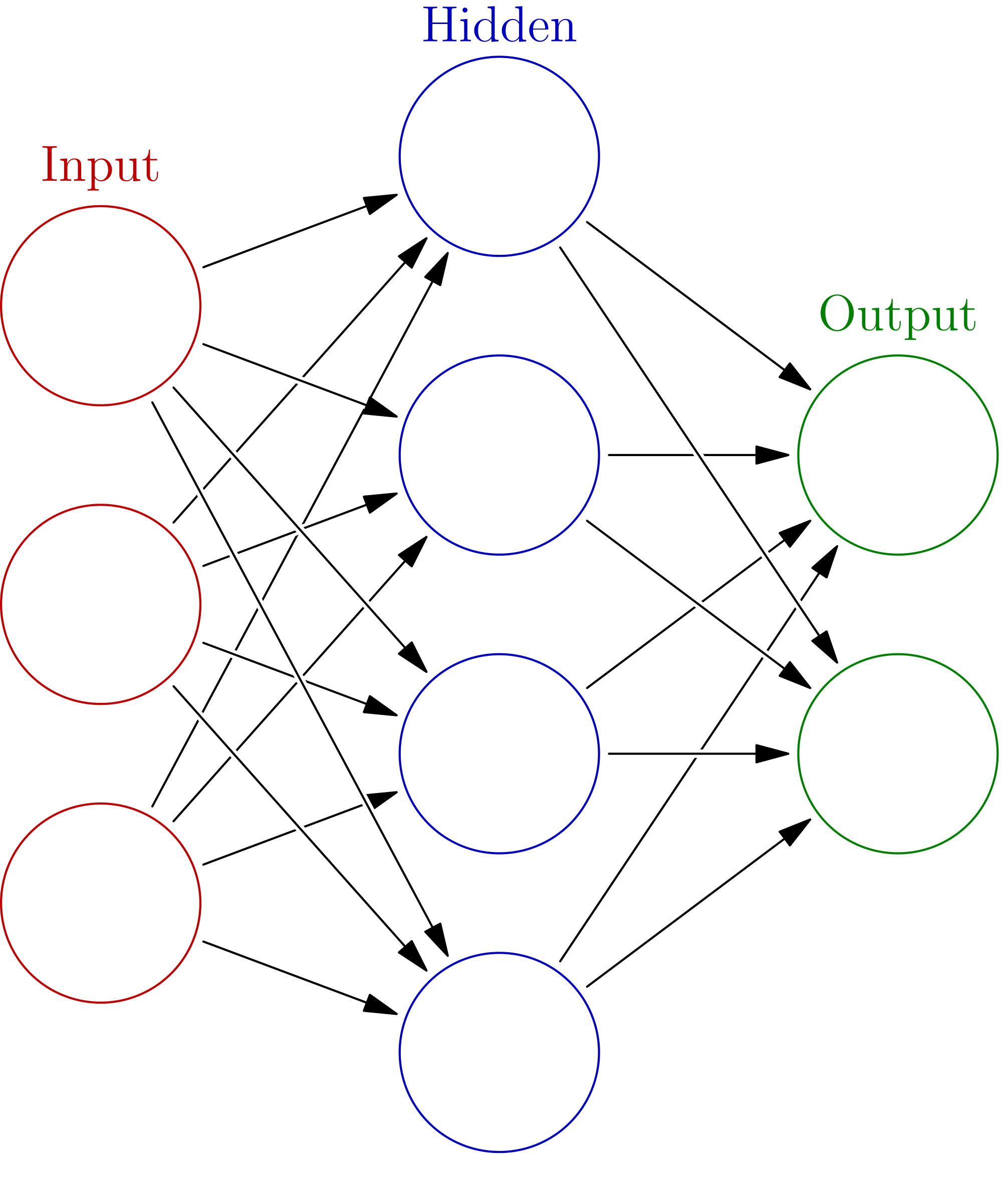 neural network in Python