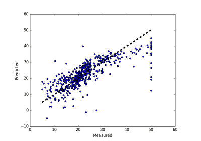 Linear Regression in Python: A Tutorial | Springboard Blog